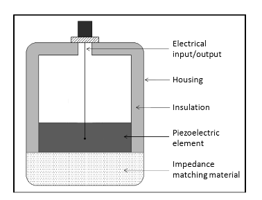 The Basic Elements of an Ultrasound Transducer Are: Housing for Protection of Internal Components, Circuitry to Input and Output Electrical Signals, Piezoelectric Element, an Impedance Matching Material, and Insulator for Noise Control.