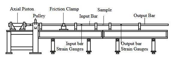 Multimode Kolsky Bar Apparattus.