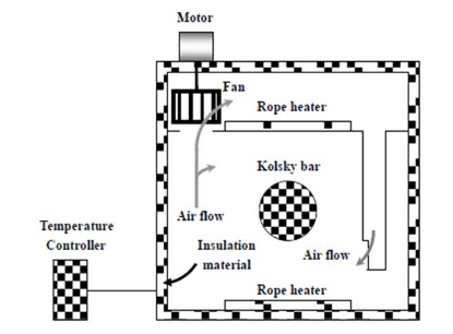 Schematic of Th ermal Chamber