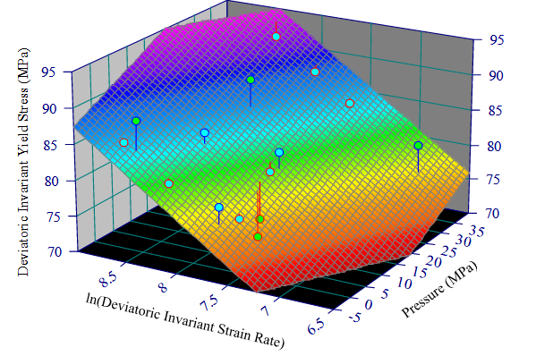 Model and Experimental Results for Deviatoric Invariant Yield Stress vs. ln(Deviatoric Invariant Strain Rate) and Pressure