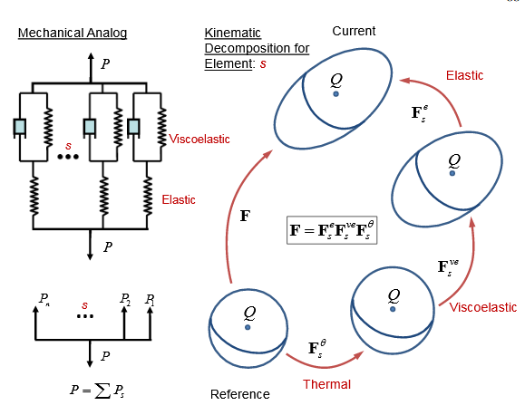 An  infinite  element  analog  constructed  from  elements  in  parallel  that  each separates into a thermal, viscoelastic, and elastic element in series.