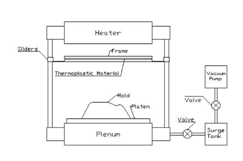 Vacuum Thermo forming System(VTS) Example