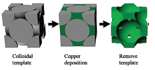 Sketch of the fabrication process of porous copper.